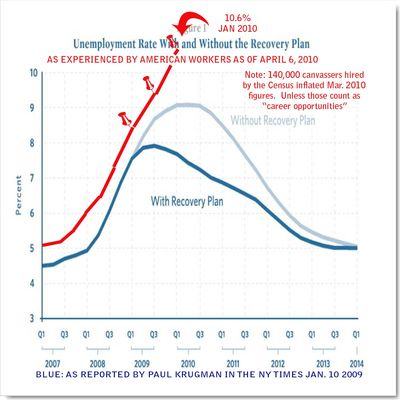 Unemployment-Rate-With-and-Without-the-Recovery-Plan.jpg