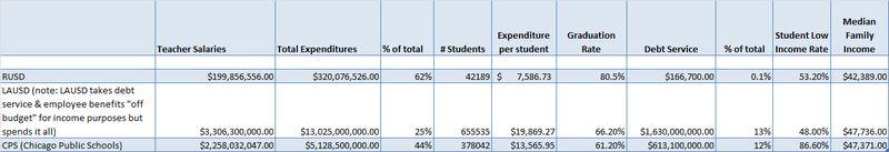 School district budgets