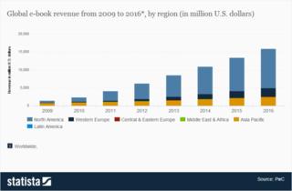 Global ebook market